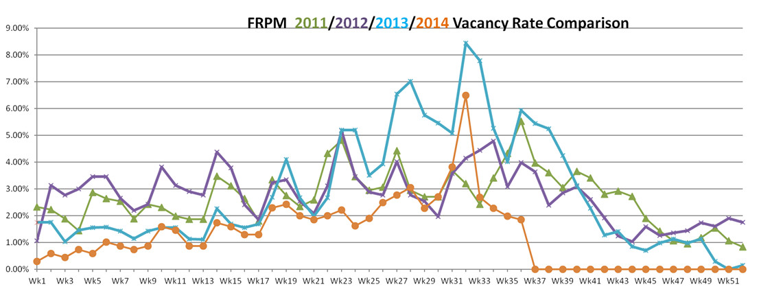 FRPM vacancy rates August, 2014