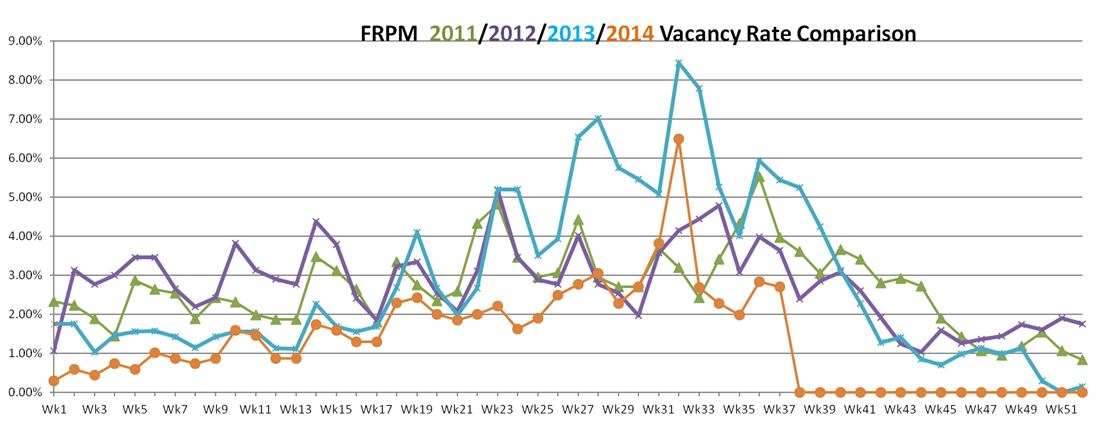 vacancy rates September 10, 2014
