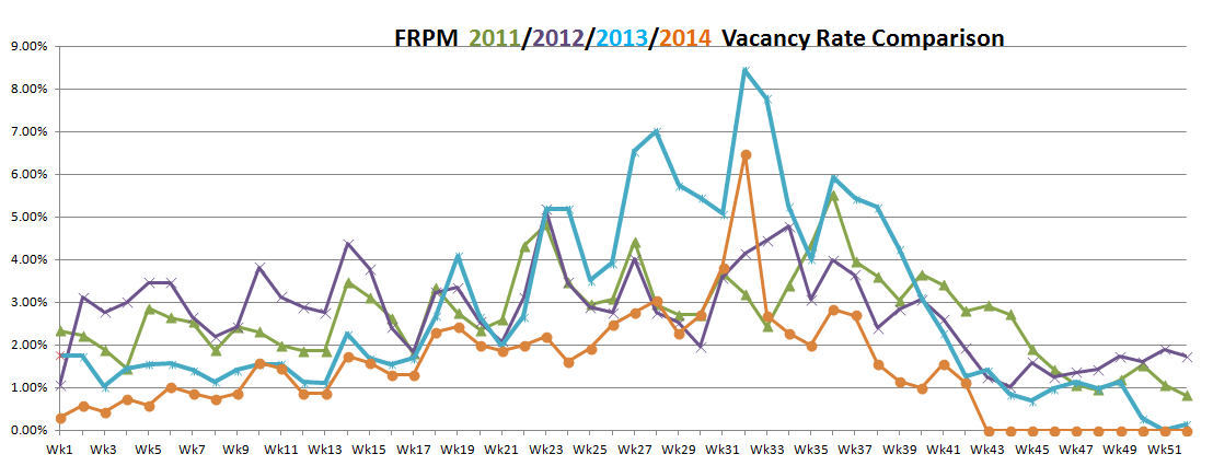 vacancy rates October 17, 2014