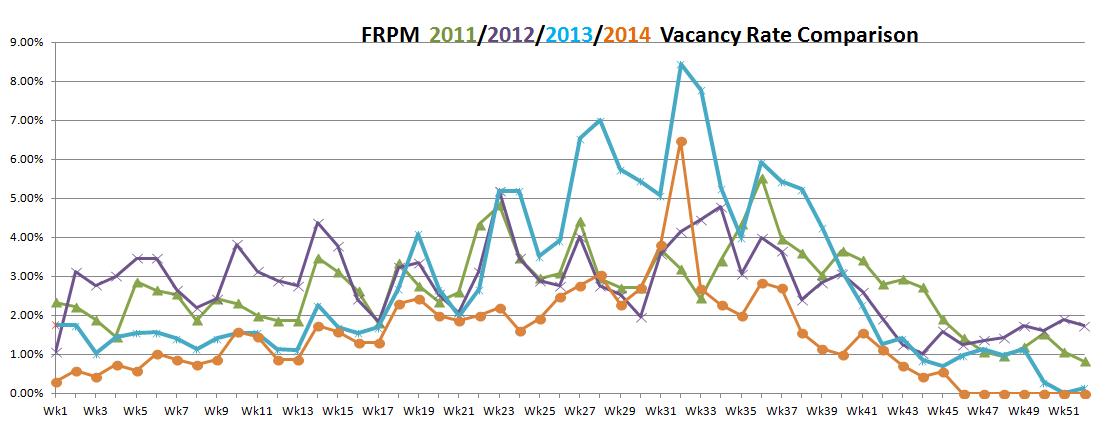 vacancy rates November 5, 2014