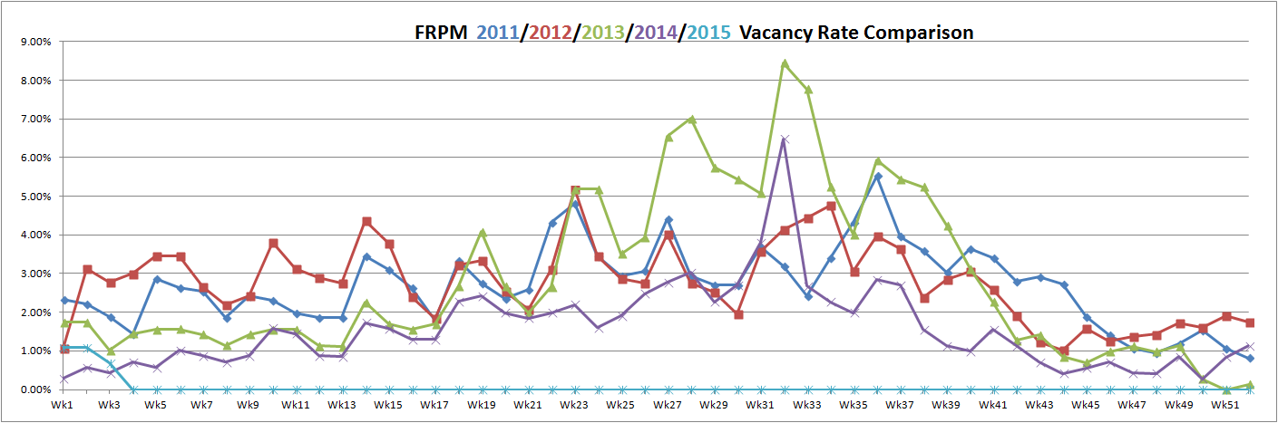 FRPM vacancy rate January 15, 2015