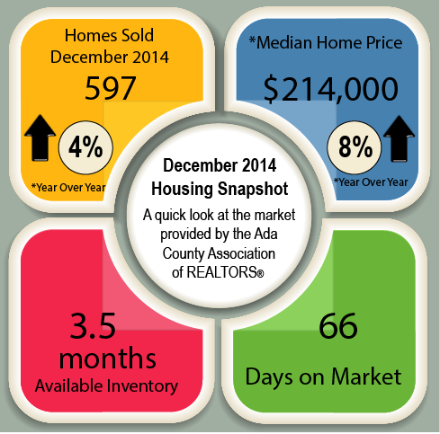 ACAR December 2014 Market Report