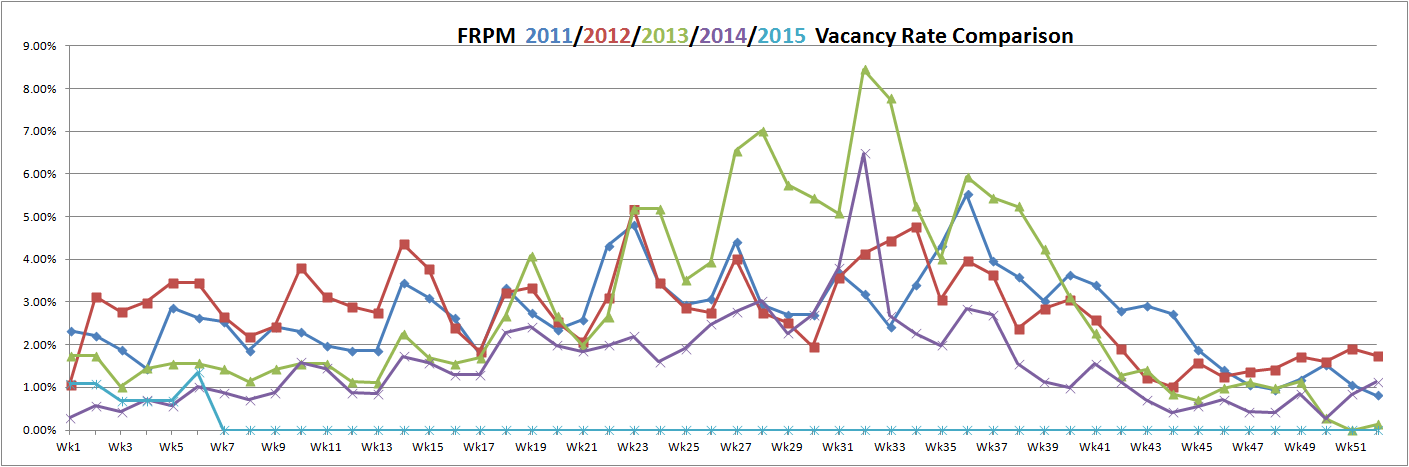 vacancy rates February 5, 2015
