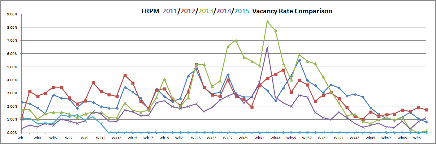 vacancy rate March 12, 2015