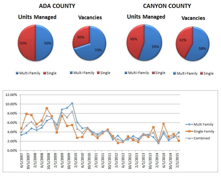 Ada and Canyon County Vacancies 2