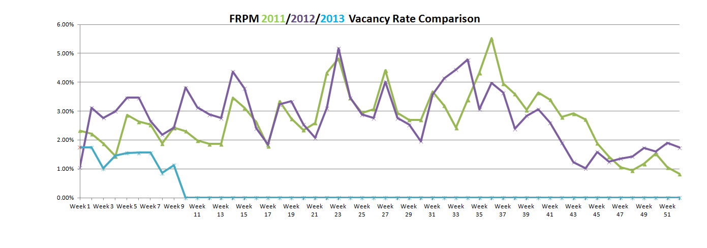 Vacancy Rate February 27, 2013