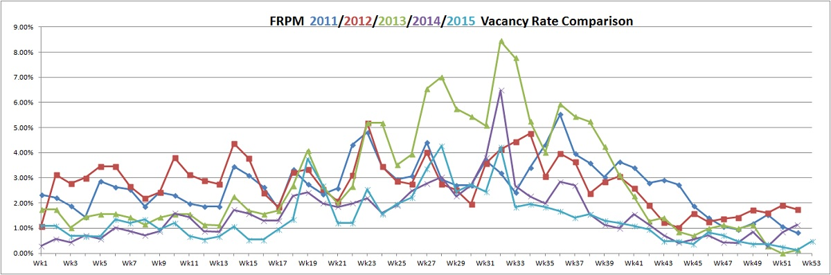 FRPM vacancy rate 2015