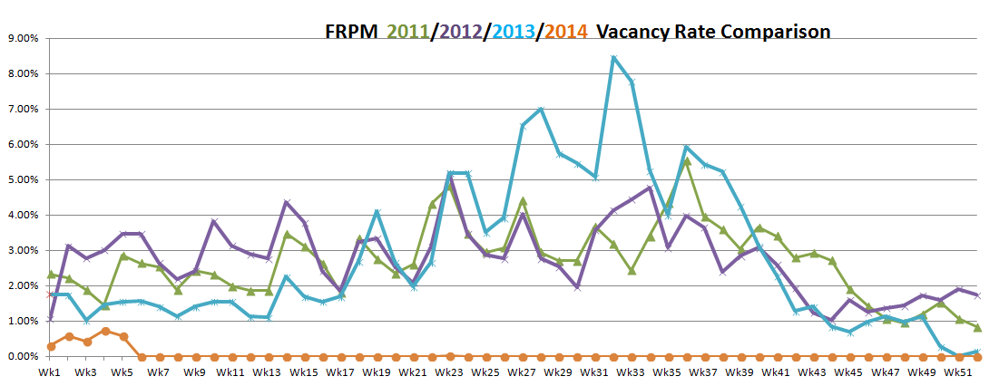 FRPM vacancy rate January 2014