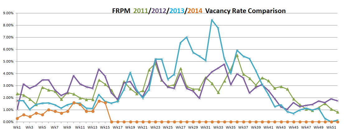 First Rate Property Management Vacancy Rates (April 2014)