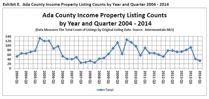 Ada County Stats 1