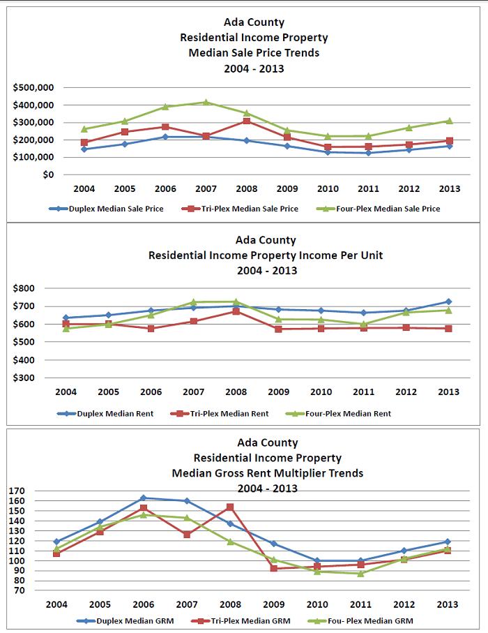 Ada County Stats 2