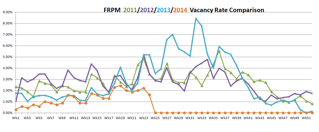 vacancy rates June 2014