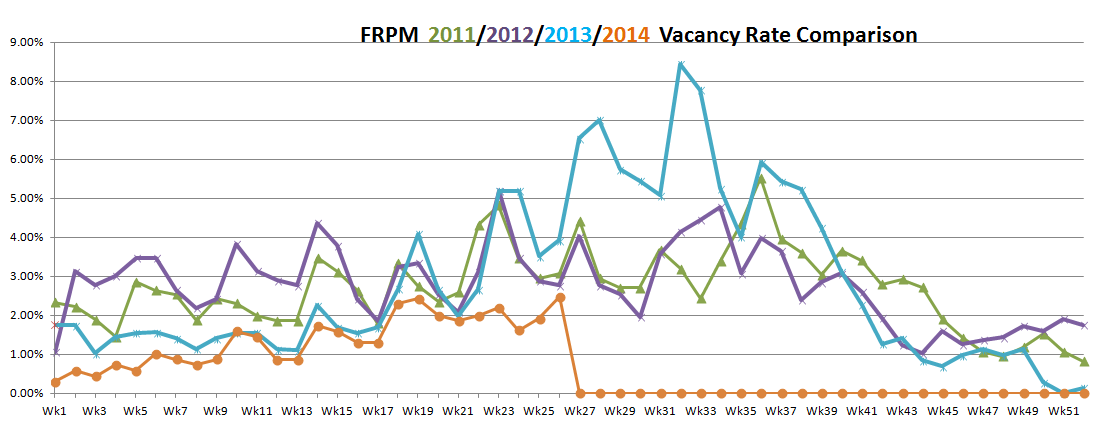 vacancy rates June 25, 2014