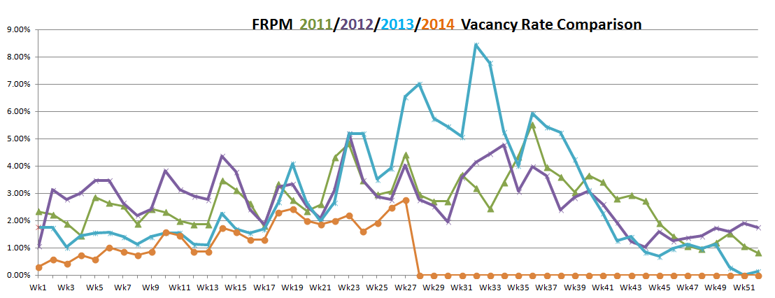 vacancy rates July 2, 2014
